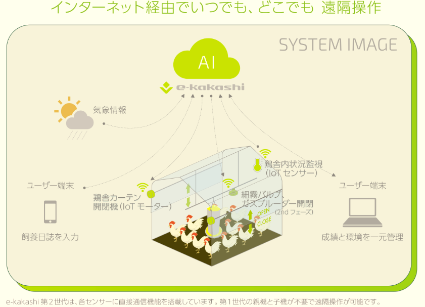 養鶏IoT_1